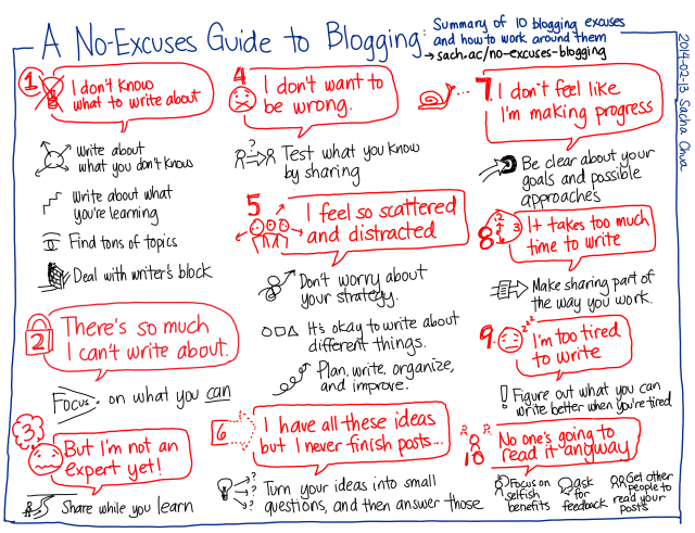 A chart of refutations for ten common excuses for not blogging. Full text below.